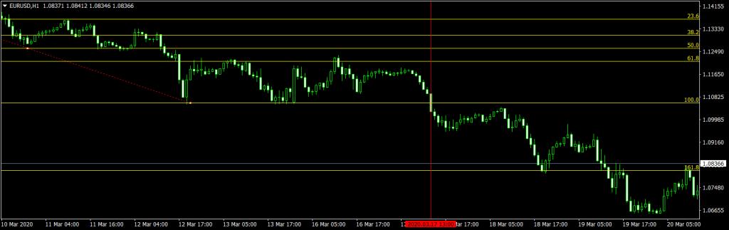 Forex Breakout Strategy Fibonacci Sell Trade EURUSD H1