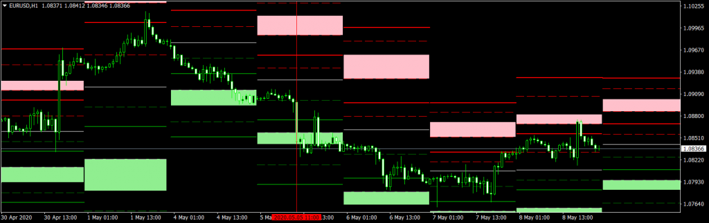 Forex Breakout Strategy Pivot Points Sell Trade EURUSD H1