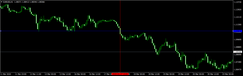 Forex Breakout Strategy Support Sell Trade EURUSD H1
