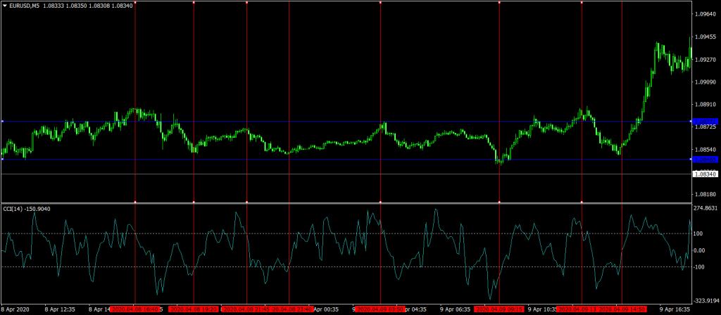 Forex Reversal Scalping Strategy EURUSD 5 Minute Chart