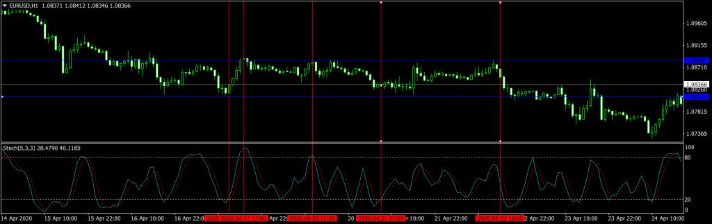 Forex Reversal Strategy Range EURUSD H1