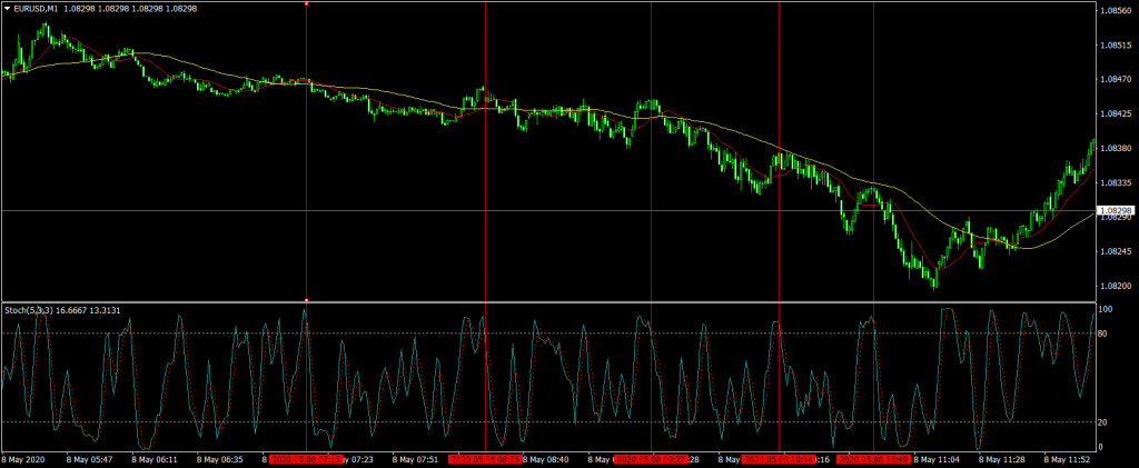 Forex Trend Scalping Strategy EURUSD 1 Minute Chart