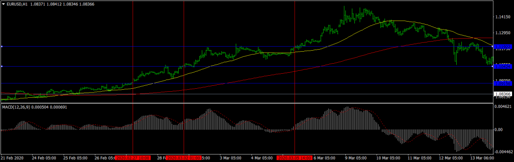 Forex Trend Trading Strategy Breakout Buy Trade EURUSD H1
