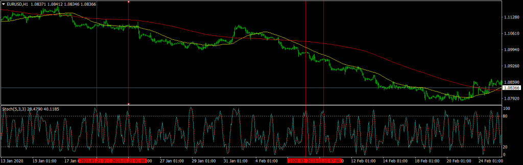Forex Trend Trading Strategy Pullback Sell Trade EURUSD H1