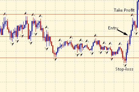 Fractals buy signal