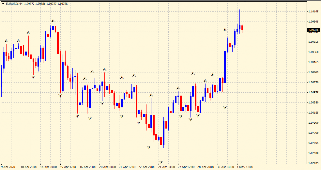 Fractals on the chart