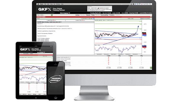 GKFX Review - Trading Central Analysis