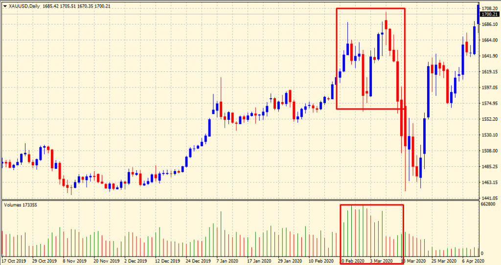High volumes - trend time