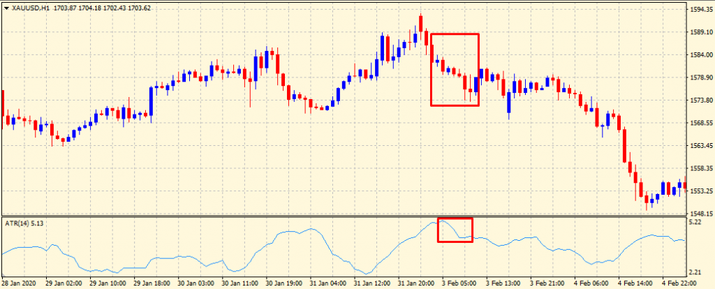 How to trade with the ATR indicator