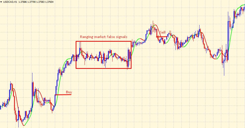 Hull Moving Average - marking trade signals