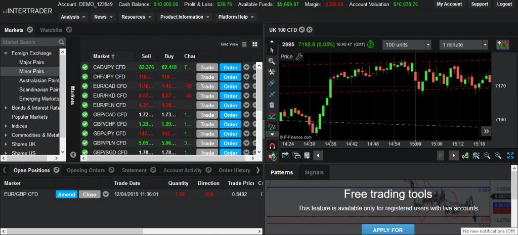 Intertrader Review - Web-based Trading Platform