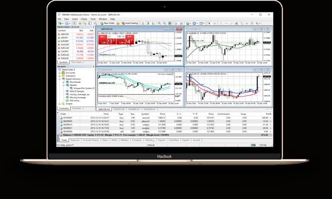 Investous Review - MT4 Platform