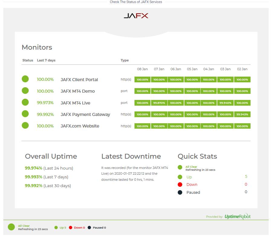 JAFX Review - Service Status