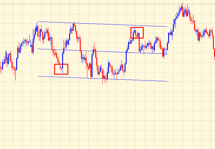 Linear regression price channel