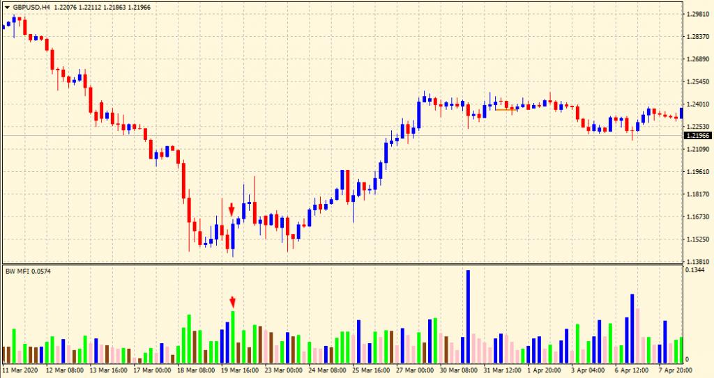 Market facilitation index buy signal