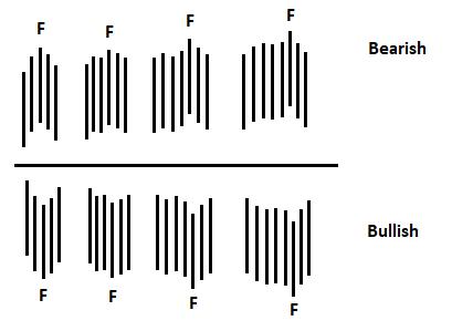 Other Fractals