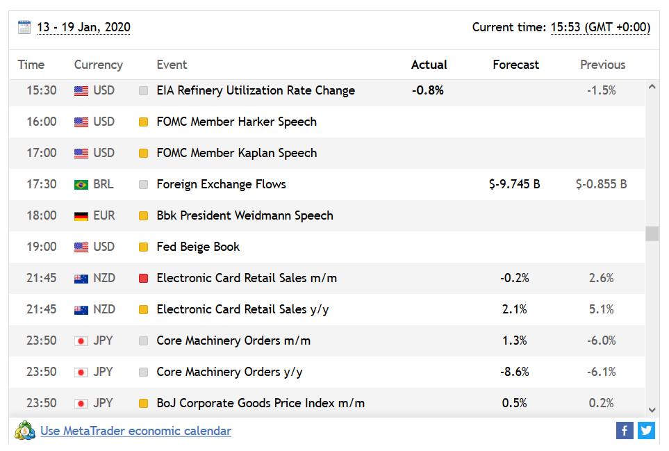 PhillipCapital UK Review - Economic Calendar