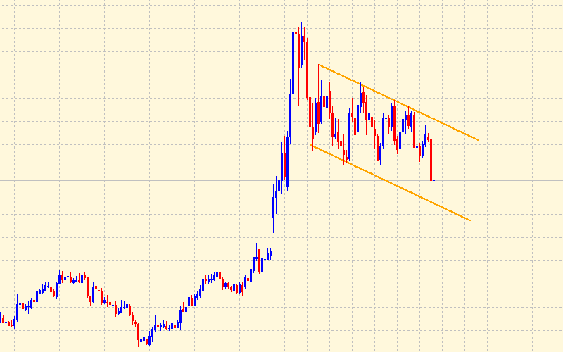 Price channel on chart