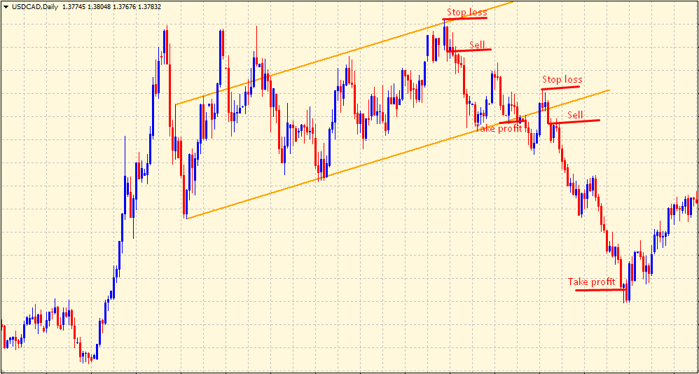 Price channel strategy - sell setup