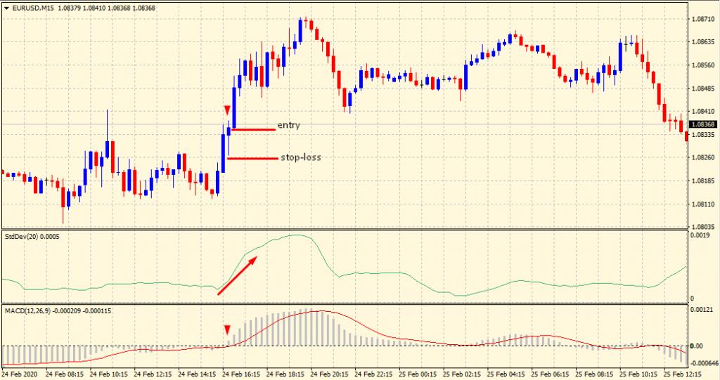 Standard deviation buy signal