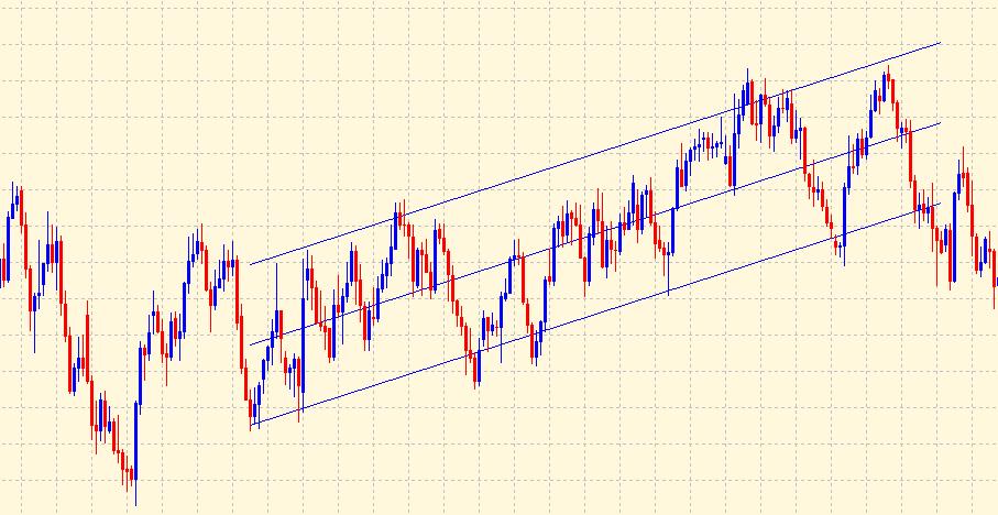 Standard deviation price channel