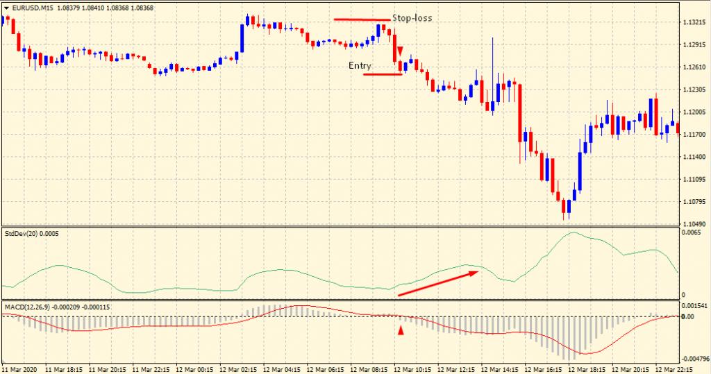 Standard deviation sell signal