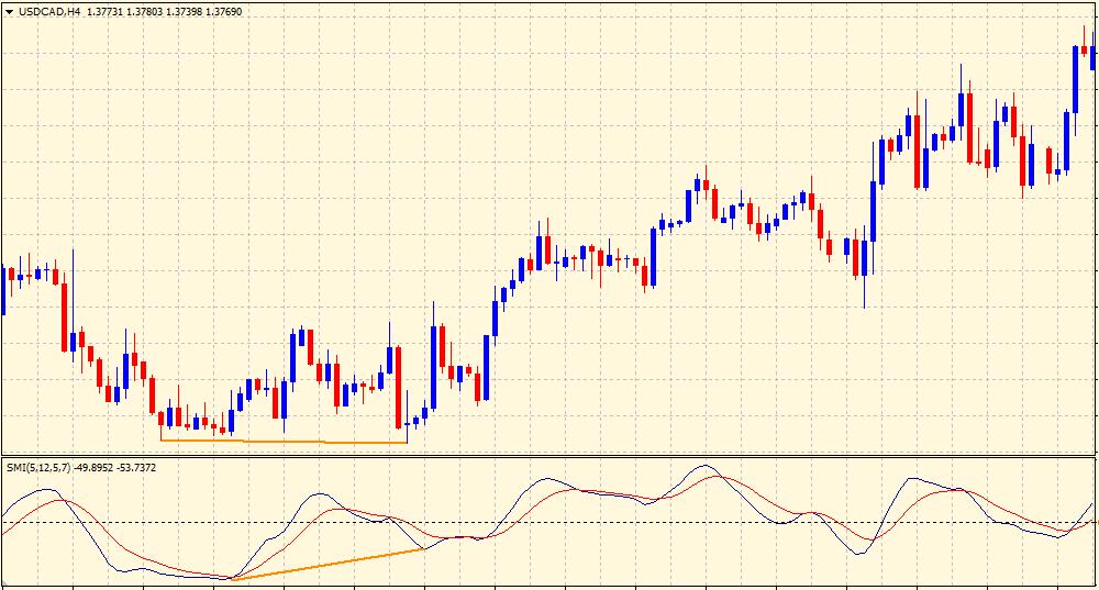 Stochastic Moment Index bullish divergence
