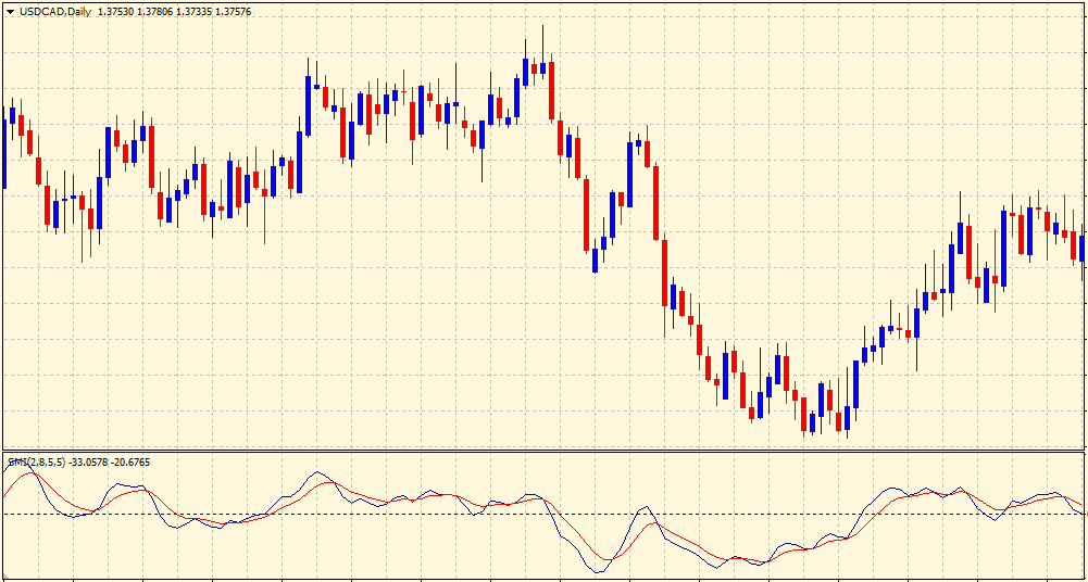 Stochastic Moment Index on chart