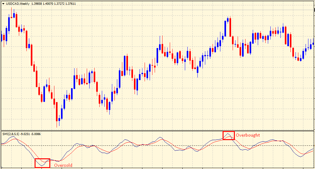 Stochastic Moment Index - overbought & oversold