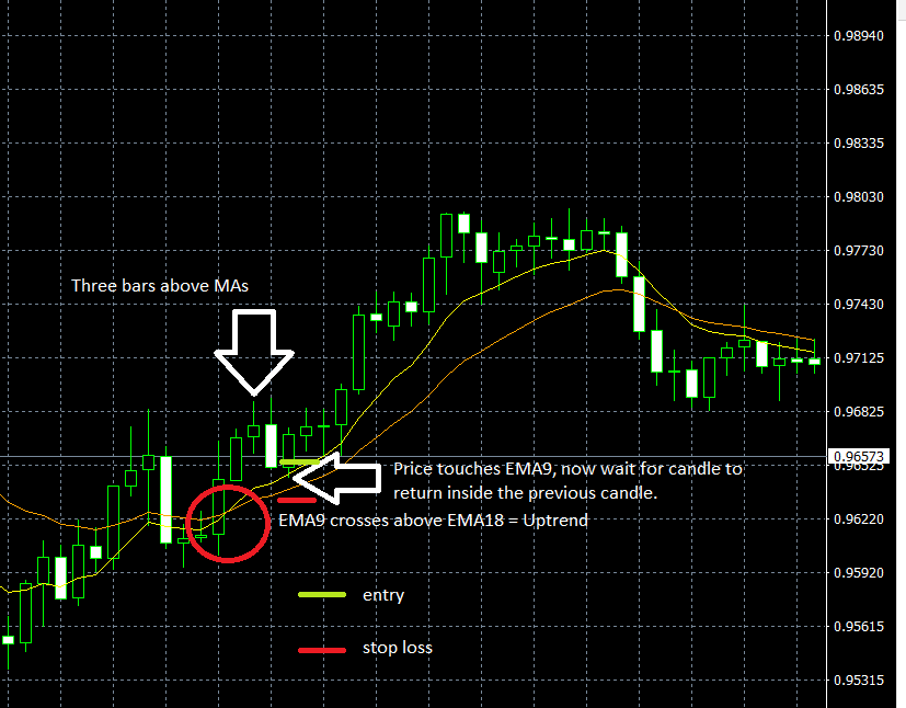 Forex Swing Trading Example