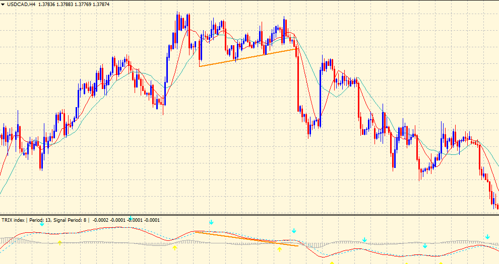TRIX indicator - bearish divergence