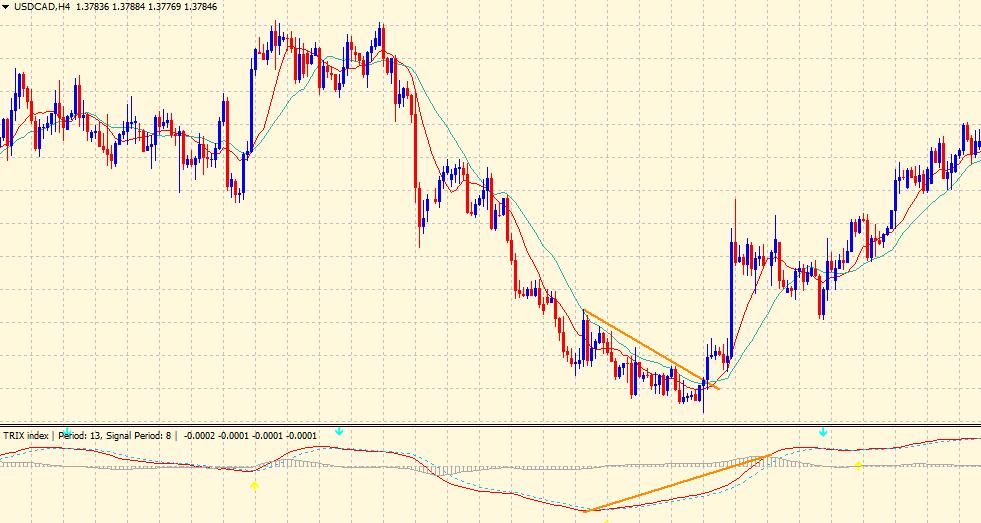 TRIX indicator - bullish divergence