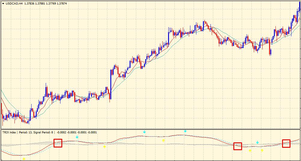 TRIX indicator - momentum