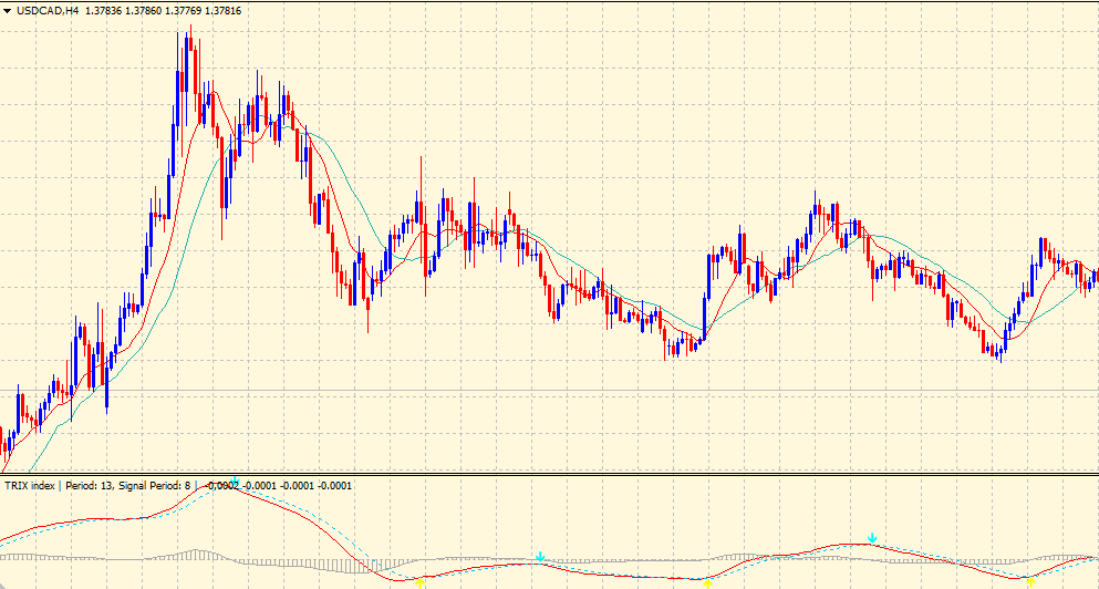 TRIX indicator on chart