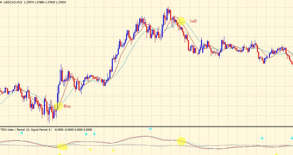 TRIX indicator - trading strategy