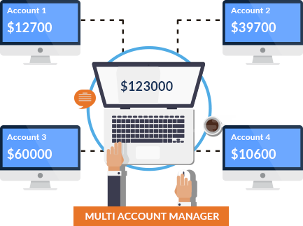 Turnkey Forex Review - Multi Account Manager (MAM)