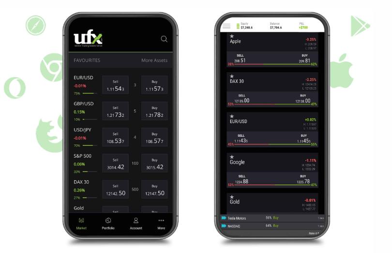 UFX Review - UFX Mobile Trading Platform