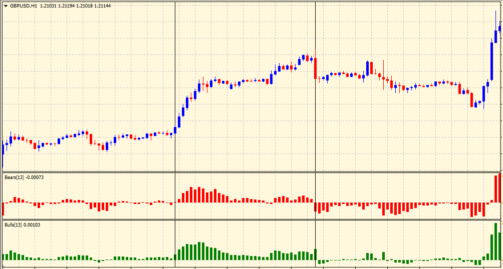Uptrend in bulls and bears power indicator