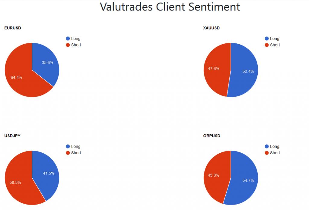 Valutrades Review - Client Sentiment