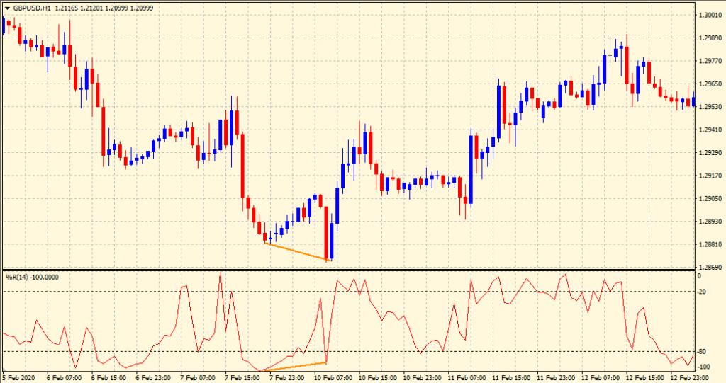 Williams percent range buy divergence