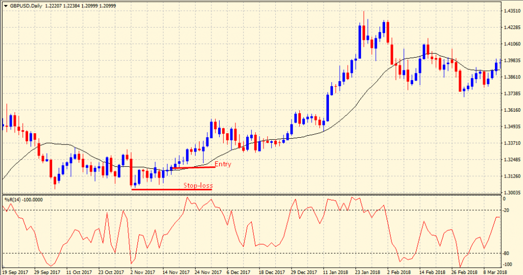 Williams percent range buy signal
