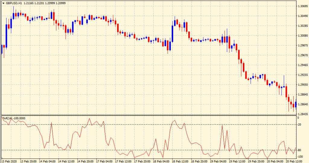 Williams percent range indicator