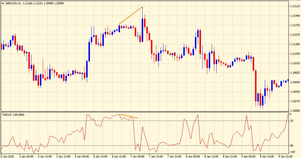Williams percent range sell divergence
