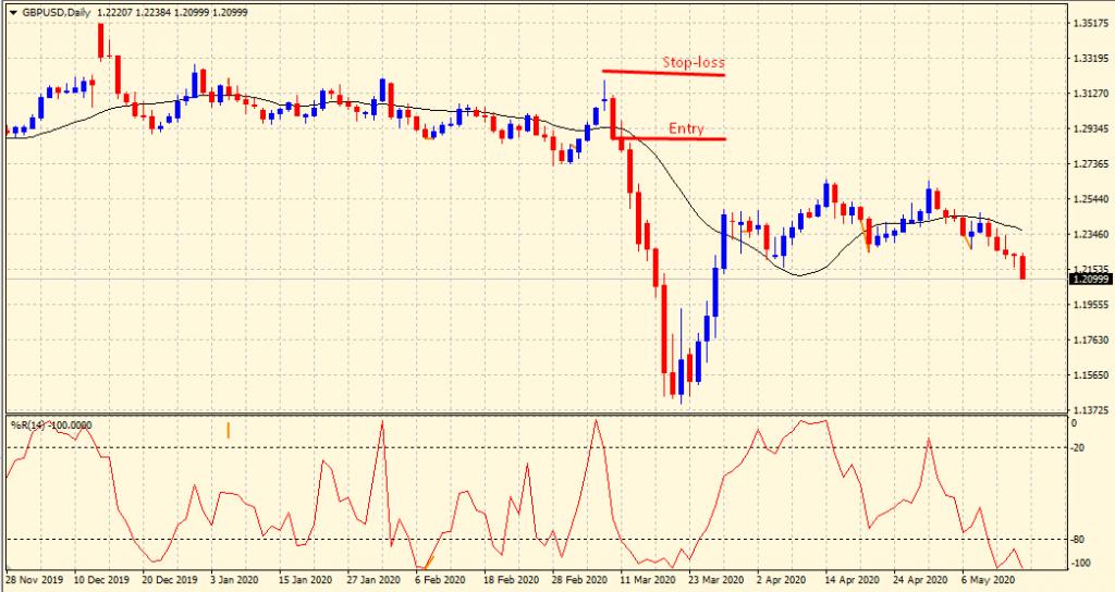 Williams percent range sell signal