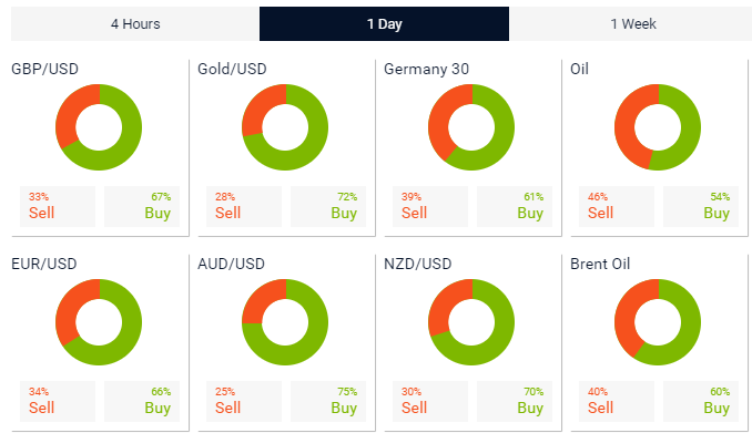 Xtrade Review - Market Sentiment Analysis