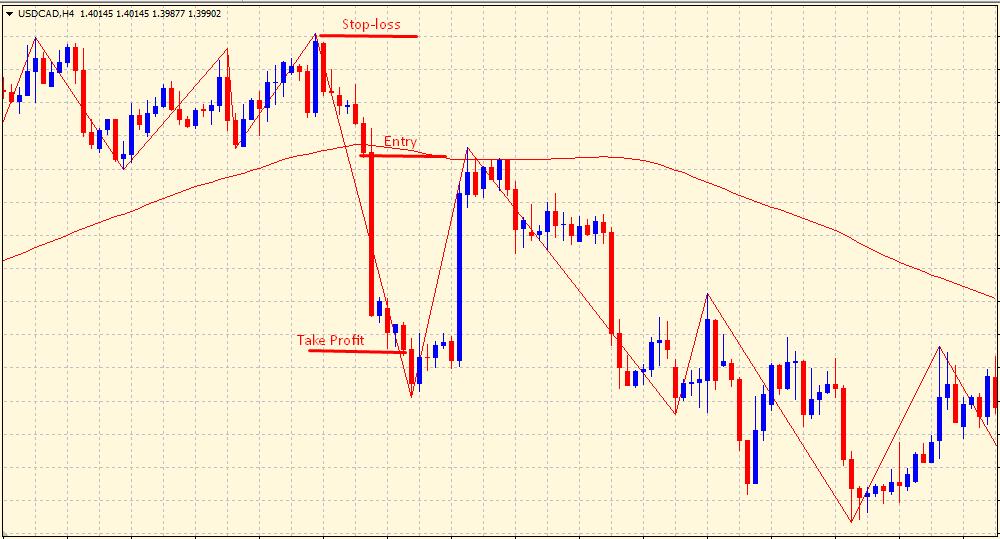 Zig Zag indicator sell signal