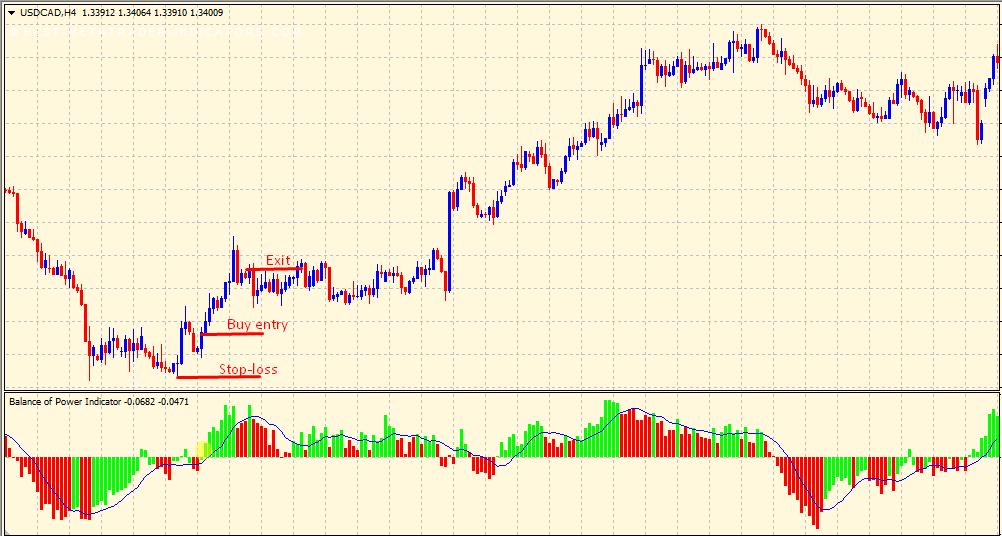 Balance of Power buy trading signal