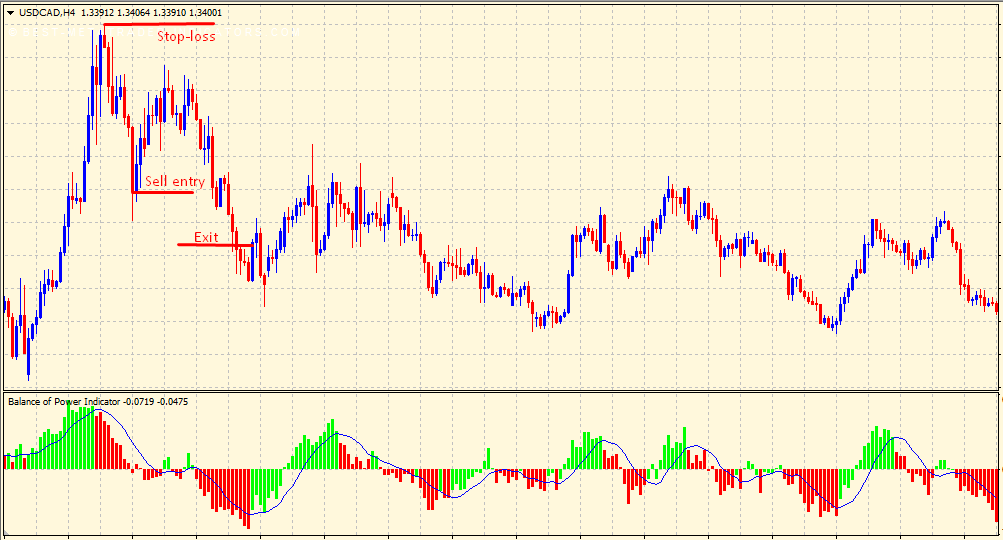Balance of Power sell trading signal