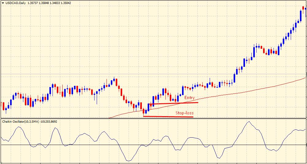 Chaikin volatility indicator - buy trade signal