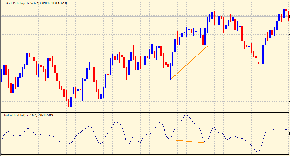 Chaikin volatility indicator - divergence